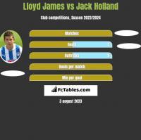 Lloyd James vs Jack Holland h2h player stats