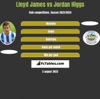 Lloyd James vs Jordan Higgs h2h player stats
