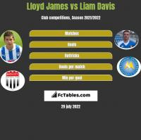 Lloyd James vs Liam Davis h2h player stats