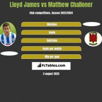 Lloyd James vs Matthew Challoner h2h player stats