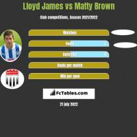 Lloyd James vs Matty Brown h2h player stats