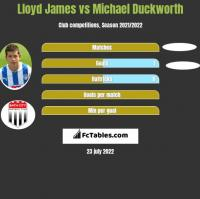Lloyd James vs Michael Duckworth h2h player stats