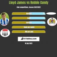 Lloyd James vs Robbie Cundy h2h player stats