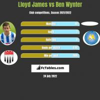 Lloyd James vs Ben Wynter h2h player stats