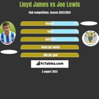 Lloyd James vs Joe Lewis h2h player stats