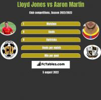 Lloyd Jones vs Aaron Martin h2h player stats