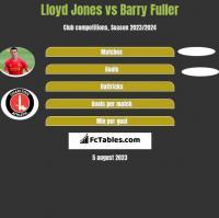 Lloyd Jones vs Barry Fuller h2h player stats