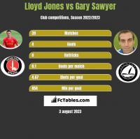 Lloyd Jones vs Gary Sawyer h2h player stats