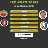 Lloyd Jones vs Joe Riley h2h player stats