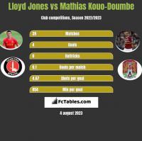 Lloyd Jones vs Mathias Kouo-Doumbe h2h player stats
