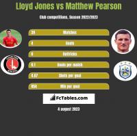 Lloyd Jones vs Matthew Pearson h2h player stats