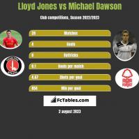 Lloyd Jones vs Michael Dawson h2h player stats