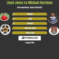 Lloyd Jones vs Michael Harriman h2h player stats