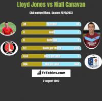Lloyd Jones vs Niall Canavan h2h player stats