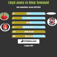 Lloyd Jones vs Omar Sowunmi h2h player stats