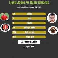 Lloyd Jones vs Ryan Edwards h2h player stats