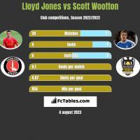 Lloyd Jones vs Scott Wootton h2h player stats