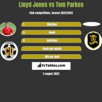 Lloyd Jones vs Tom Parkes h2h player stats