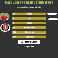 Lloyd Jones vs Ashley Smith-Brown h2h player stats