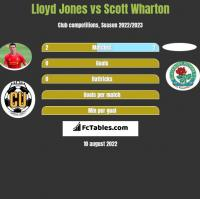Lloyd Jones vs Scott Wharton h2h player stats