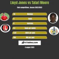 Lloyd Jones vs Tafari Moore h2h player stats