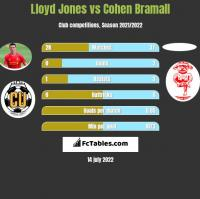 Lloyd Jones vs Cohen Bramall h2h player stats