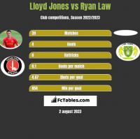 Lloyd Jones vs Ryan Law h2h player stats