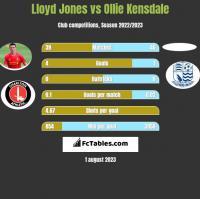 Lloyd Jones vs Ollie Kensdale h2h player stats