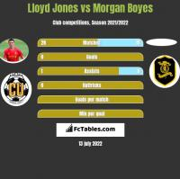 Lloyd Jones vs Morgan Boyes h2h player stats