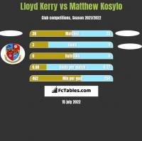 Lloyd Kerry vs Matthew Kosylo h2h player stats