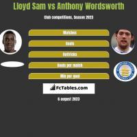 Lloyd Sam vs Anthony Wordsworth h2h player stats