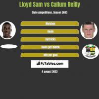 Lloyd Sam vs Callum Reilly h2h player stats