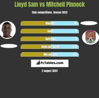 Lloyd Sam vs Mitchell Pinnock h2h player stats