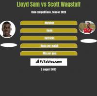 Lloyd Sam vs Scott Wagstaff h2h player stats