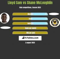 Lloyd Sam vs Shane McLoughlin h2h player stats
