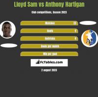 Lloyd Sam vs Anthony Hartigan h2h player stats