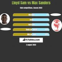 Lloyd Sam vs Max Sanders h2h player stats