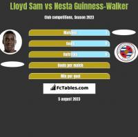 Lloyd Sam vs Nesta Guinness-Walker h2h player stats