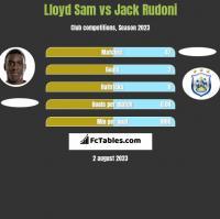 Lloyd Sam vs Jack Rudoni h2h player stats