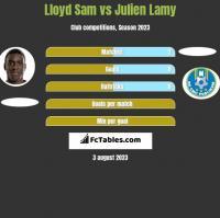 Lloyd Sam vs Julien Lamy h2h player stats