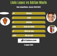 Lluis Lopez vs Adrian Marin h2h player stats