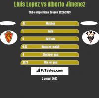Lluis Lopez vs Alberto Jimenez h2h player stats