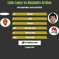 Lluis Lopez vs Alejandro Arribas h2h player stats
