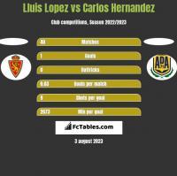 Lluis Lopez vs Carlos Hernandez h2h player stats