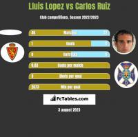 Lluis Lopez vs Carlos Ruiz h2h player stats
