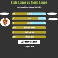 Lluis Lopez vs Diego Lopez h2h player stats