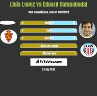 Lluis Lopez vs Eduard Campabadal h2h player stats