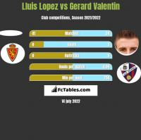 Lluis Lopez vs Gerard Valentin h2h player stats