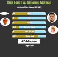 Lluis Lopez vs Guillermo Maripan h2h player stats