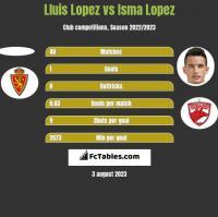 Lluis Lopez vs Isma Lopez h2h player stats